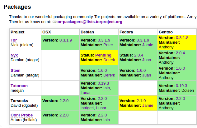 packages wiki